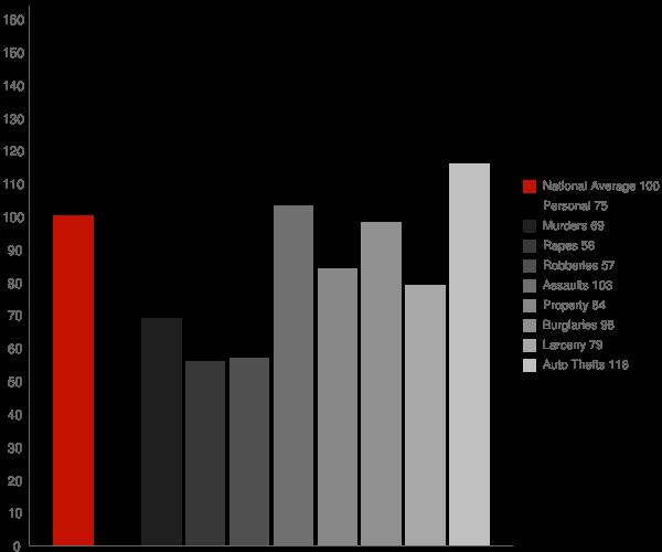 Casa de Oro Mount Helix CA Crime Statistics