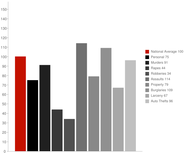 Sanger CA Crime Statistics