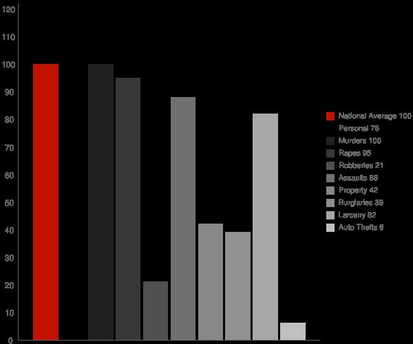 Albion NY Crime Statistics