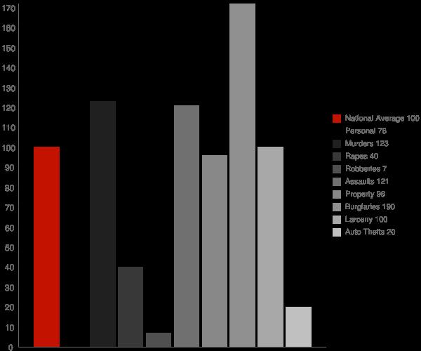 Arnold CA Crime Statistics