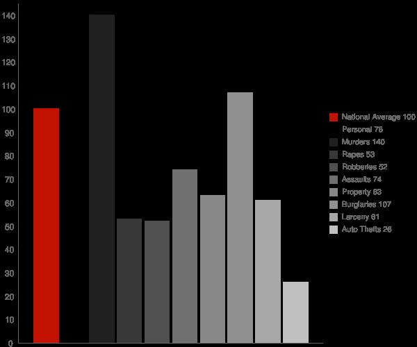 Ocilla GA Crime Statistics