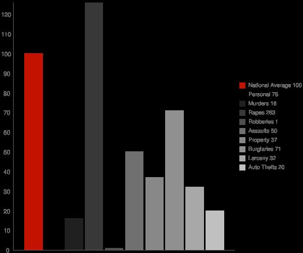 Applegate MI Crime Statistics