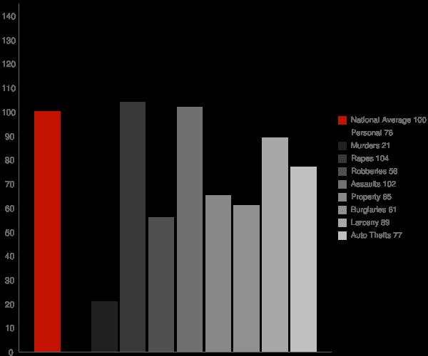 Campbell CA Crime Statistics