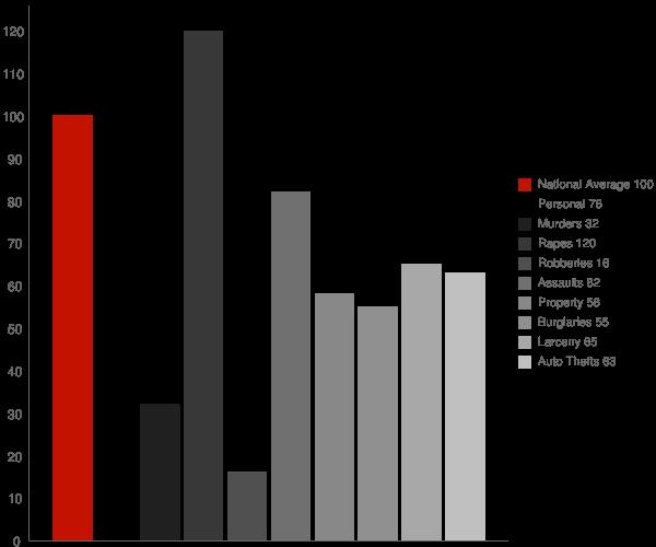 La Plata MD Crime Statistics
