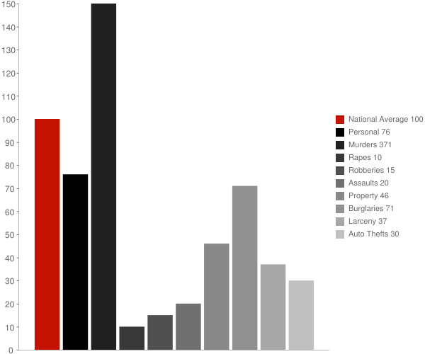 Walthall MS Crime Statistics