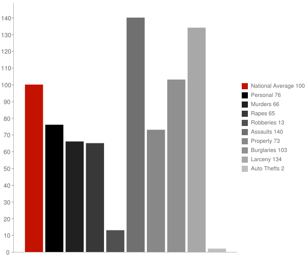 Lompico CA Crime Statistics