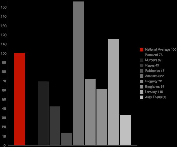 Heflin LA Crime Statistics