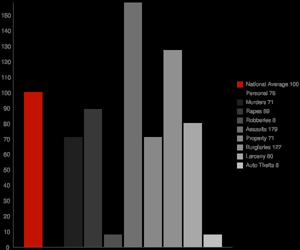 Pollock LA Crime Statistics