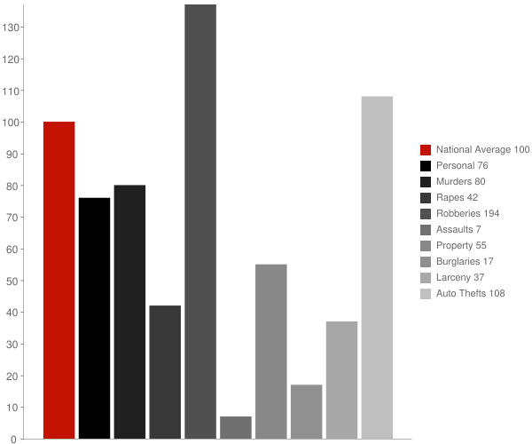 Bonanza GA Crime Statistics