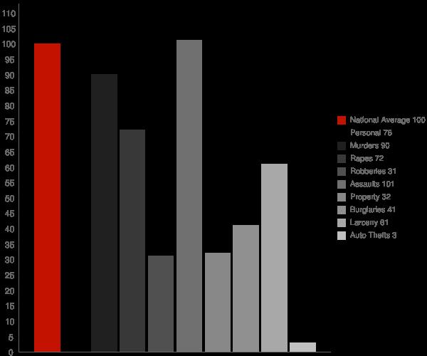 Terra Bella CA Crime Statistics