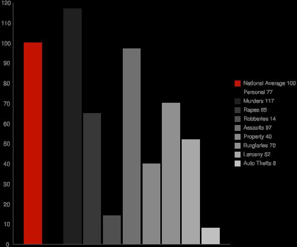 French Gulch CA Crime Statistics