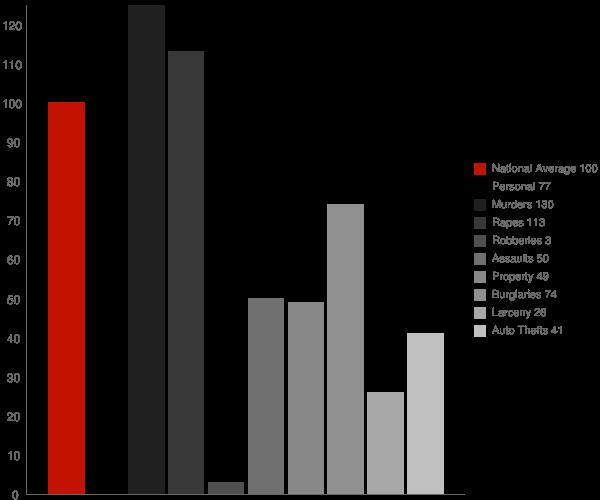 Hatfield AR Crime Statistics