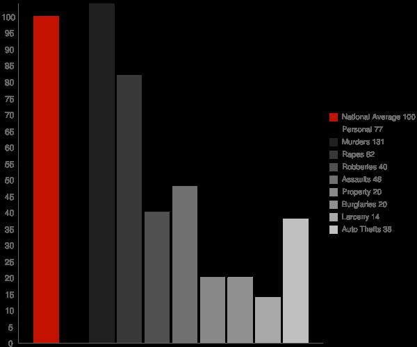 Calabasas CA Crime Statistics