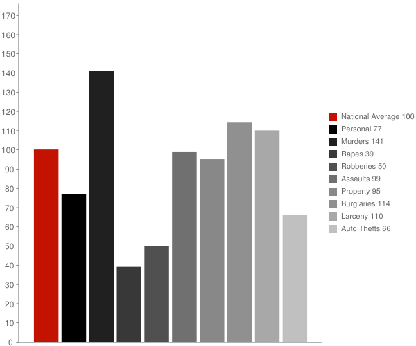 Camilla GA Crime Statistics