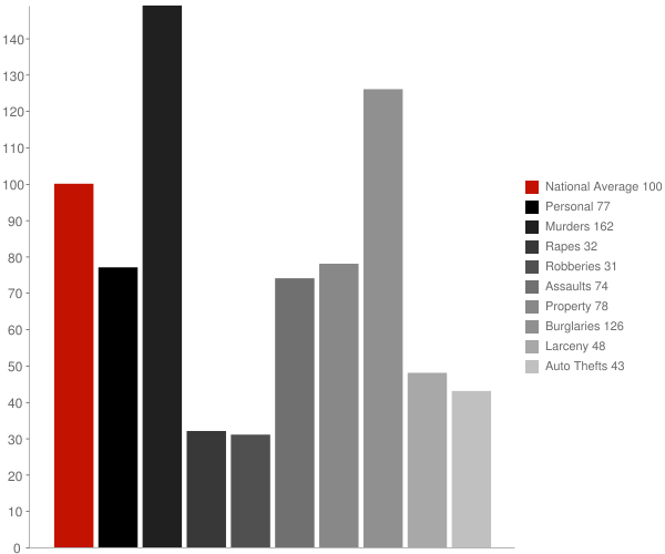 Holly Grove AR Crime Statistics