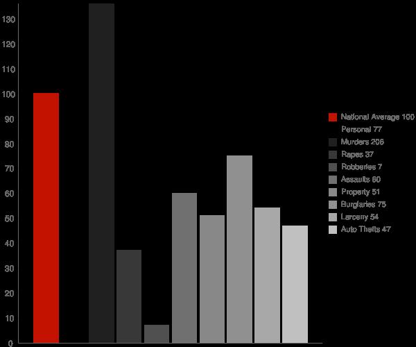 Tecopa CA Crime Statistics