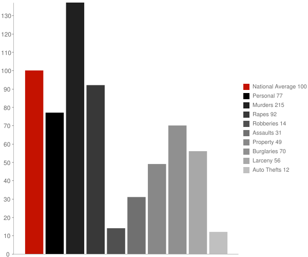 Columbiana AL Crime Statistics