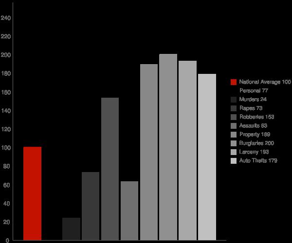 Jonesboro GA Crime Statistics