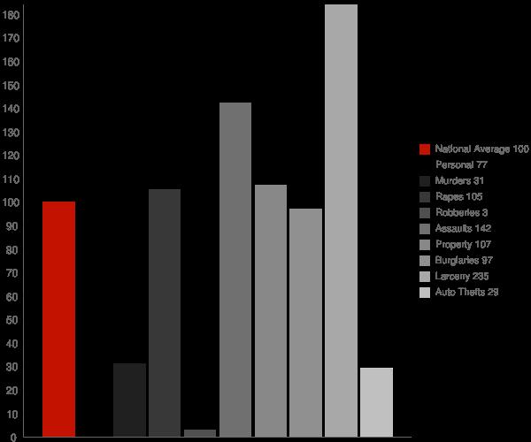 Kirkwood CA Crime Statistics