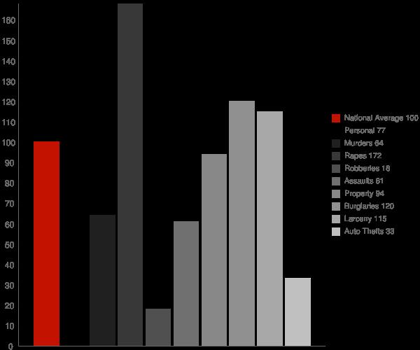 Farmington AR Crime Statistics
