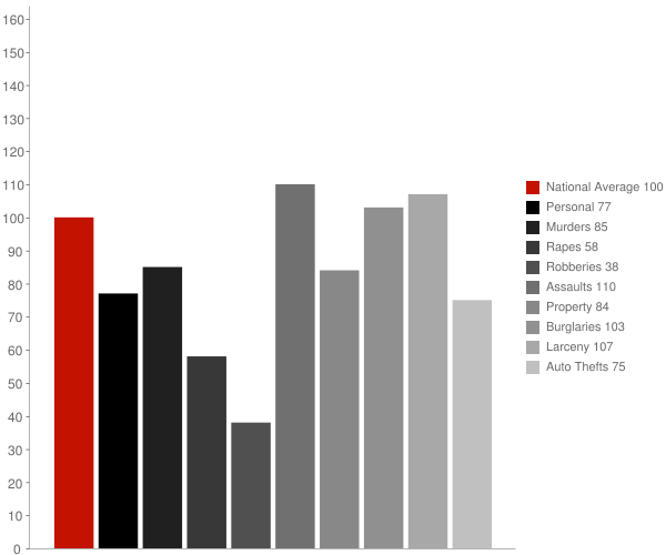 Tracy CA Crime Statistics