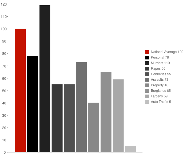 Knightsen CA Crime Statistics