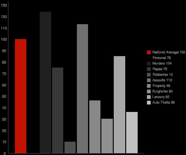 Freedom Acres AZ Crime Statistics
