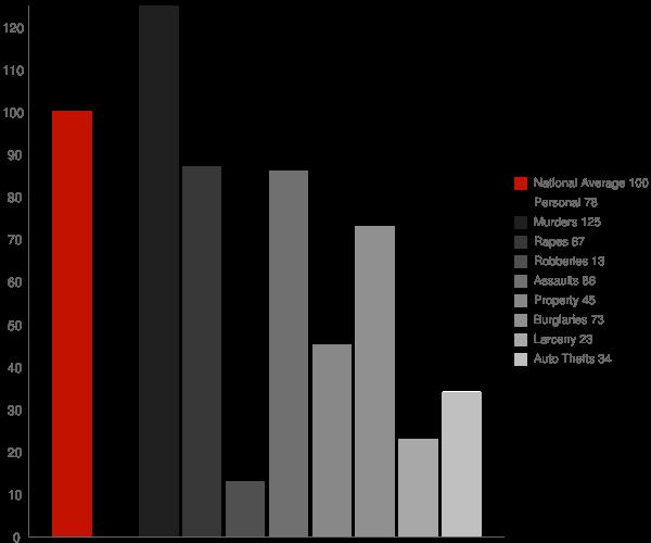 Greenbrier AR Crime Statistics