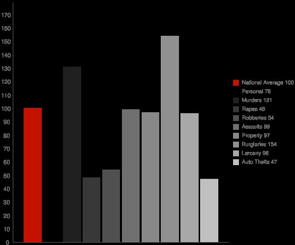 Sylvania GA Crime Statistics