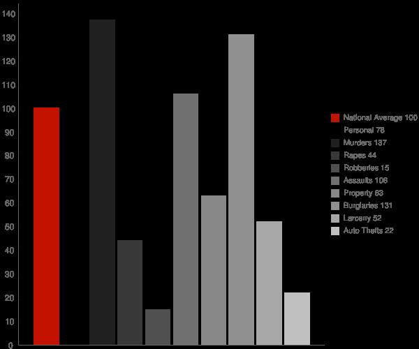 Calipatria CA Crime Statistics