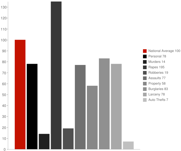 Afton NY Crime Statistics