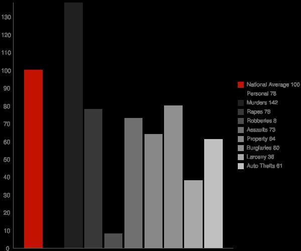 Alum Creek WV Crime Statistics