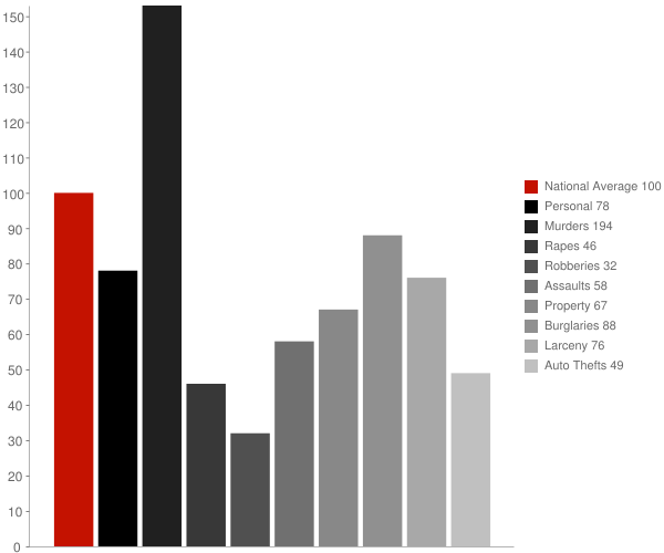 Campo Bonito AZ Crime Statistics
