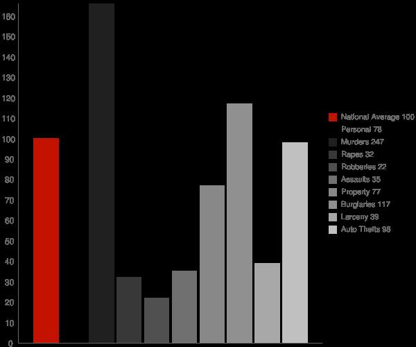Golden Shores AZ Crime Statistics