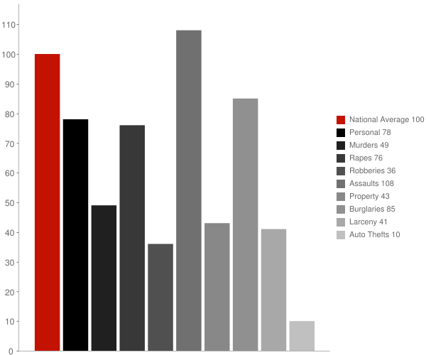 Millville DE Crime Statistics