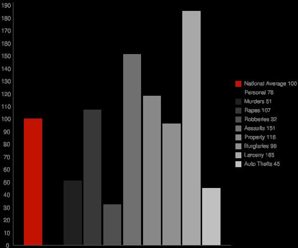 Conway AR Crime Statistics