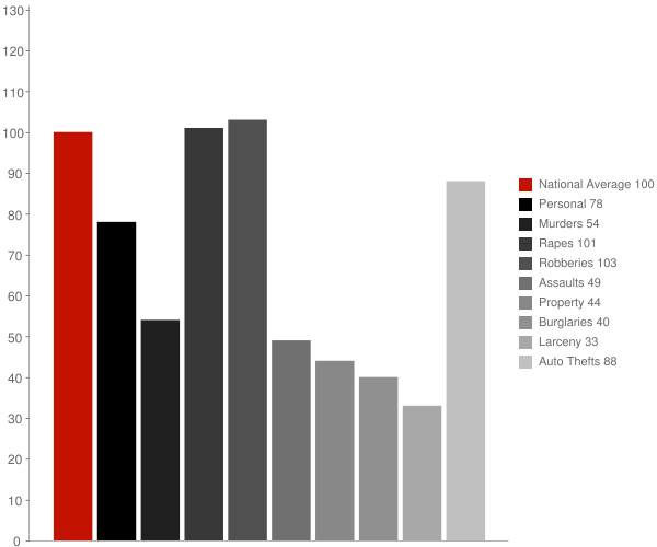 Potrero CA Crime Statistics