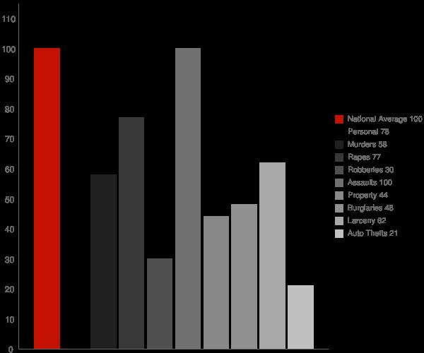 Dunedin FL Crime Statistics