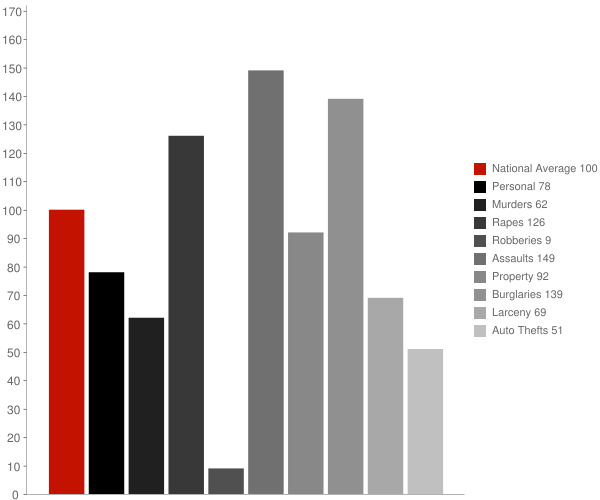 Fountain Hill AR Crime Statistics