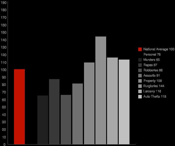 Hemet CA Crime Statistics
