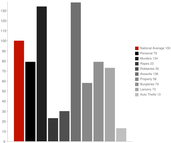 Hamburg AR Crime Statistics