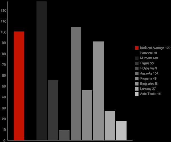 Damascus AR Crime Statistics