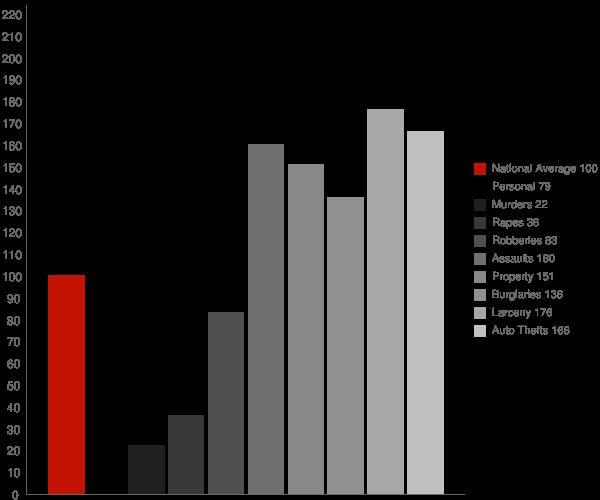 Edgewater MD Crime Statistics
