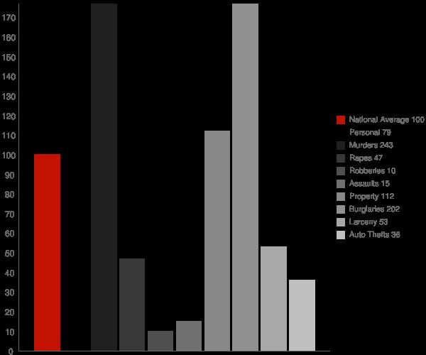 Trego WI Crime Statistics