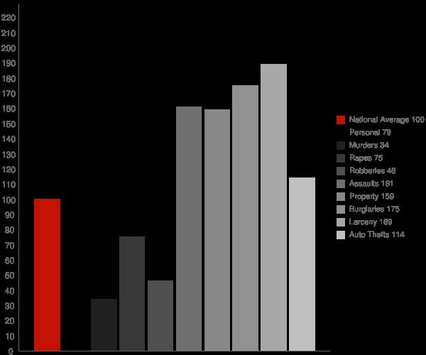 St Simons GA Crime Statistics