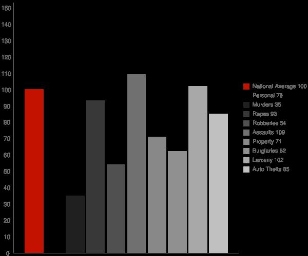 Milpitas CA Crime Statistics