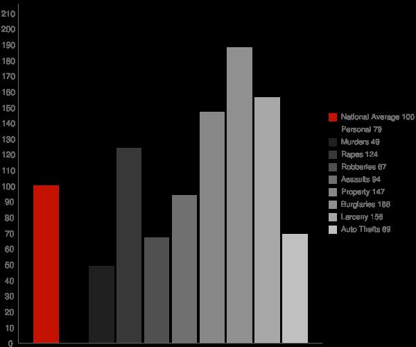Jonesboro AR Crime Statistics