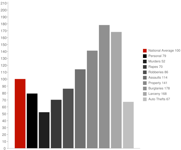 Mount Olive NC Crime Statistics