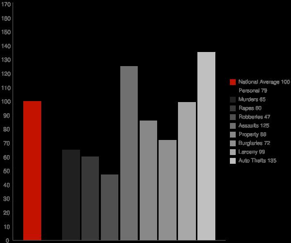 Hanford CA Crime Statistics