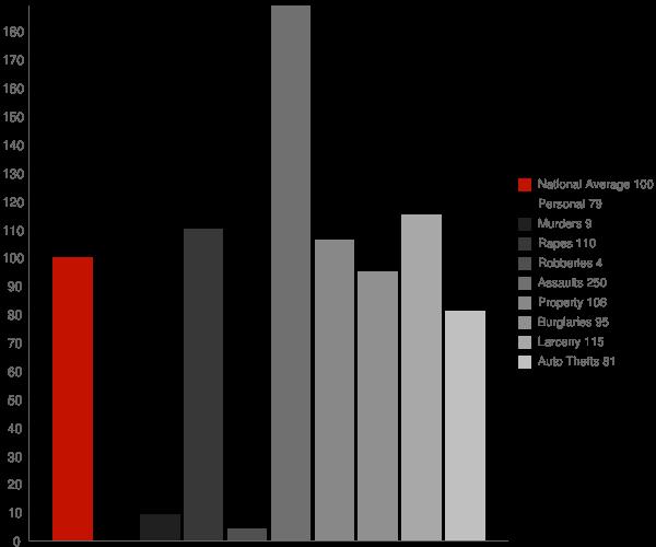 Cordova AK Crime Statistics